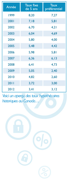 Heres a glance at Canadas historical mortgages rates...